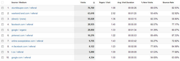 Where my blog traffic came from