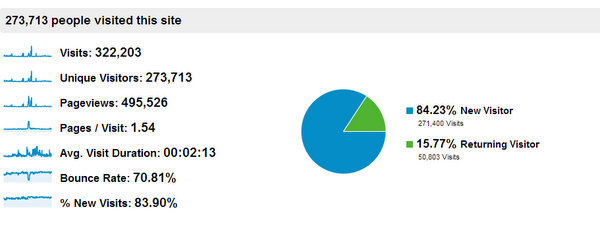 Google Analytics traffic report for blog, 2012