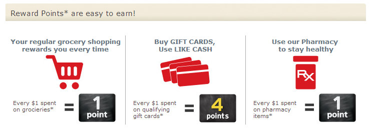 How to earn Fuel Rewards at Safeway