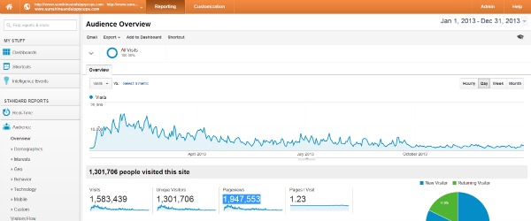 How to increase blog traffic - analyze where your traffic comes from